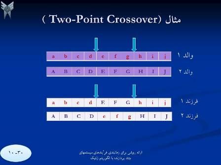 Genetic3 بهینه سازی زمانبندی تسکها (کارها) در سیستمهای چند پردازنده ای با استفاده از الگوریتمهای ژنتیک، سمینار کارشناسی ارشد کامپیوتر