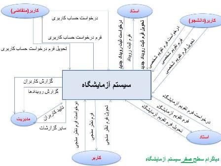 DFD-Azemayeshgah+ERD نمودار DFD دی اف دی سیستم آزمایشگاه دانشگاه در سه سطح