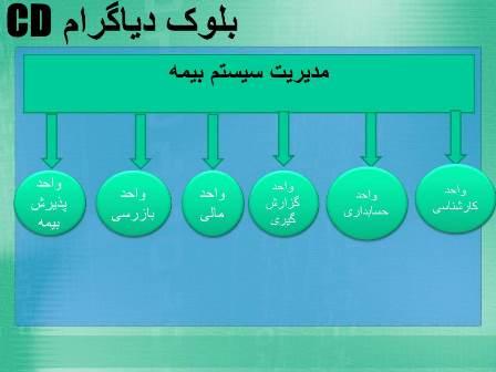 نمودار DFD دی اف دی بیمه در سه سطح، مهندسی نرم افزارssadm