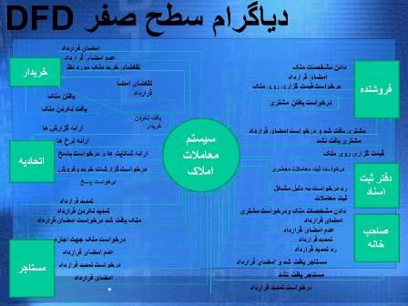 ssadm-bongah2 نمودار DFD دی اف دی بنگاه معاملات املاک در سه سطح، مهندسی نرم افزار ssadm