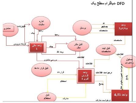 نمودار DFD دی اف دی رستوران در سه سطح، مهندسی نرم افزار ssadm